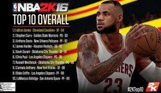 ¿El mejor quinteto posible para el NBA 2K16? Te desvelamos las valoraciones