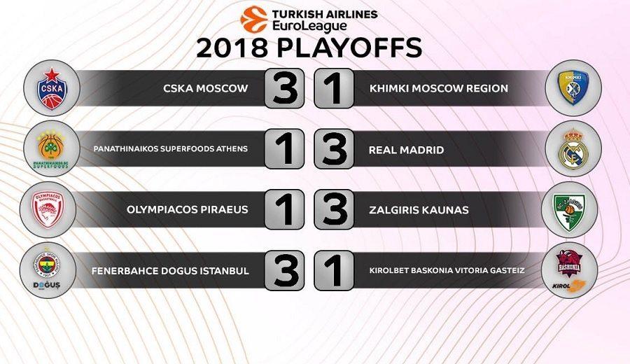 Cuartos de final, Euroliga 2018: horario, calendario y resultados