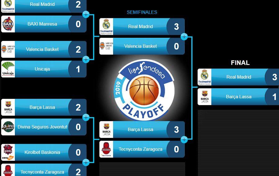Playoff 2019 de la ACB Liga Endesa: horario y TV, partidos y resultados