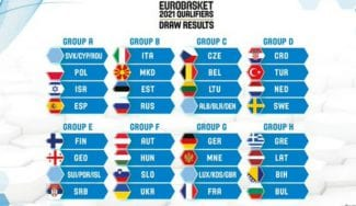 Fechas y rivales de España en las ventanas para el Eurobasket 2021