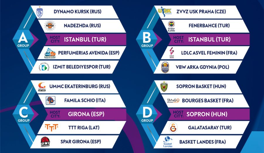 Partidos, fechas y horarios de la primera burbuja de la Euroliga femenina
