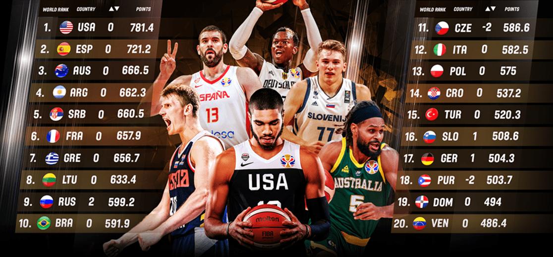 España mantiene el segundo puesto en el Ranking FIBA solo tras Estados Unidos